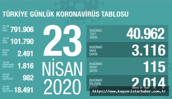FLAŞ- Koronavirüste can kaybımız 2 bin 491'e ulaştı