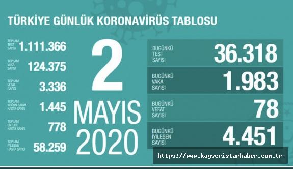 Koronavirüste can kaybımız 3 bin 336'ya çıktı