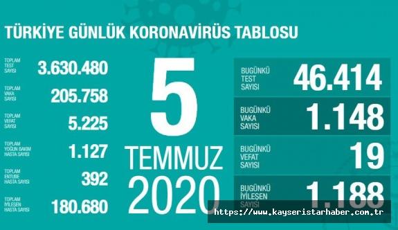 FLAŞ- Sağlık Bakanı Koca açıkladı! İşte vaka sayısının arttığı illler