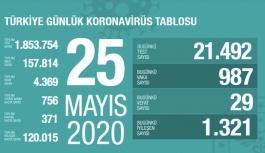 Koronavirüste can kaybımız 4 bin 369'a yükseldi