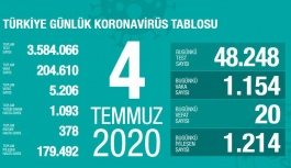 FLAŞ- Koronavirüsten bugün bin 154 yeni vaka! 20 can kaybı