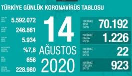 Sağlık Bakanı Fahrettin Koca: Ağır hasta sayımız 656'ya yükseldi